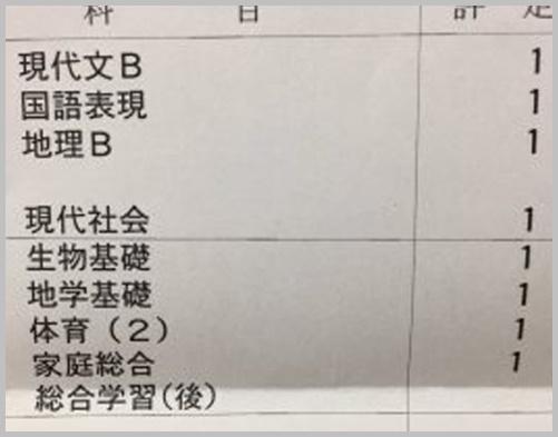 加藤ゆりな成績表