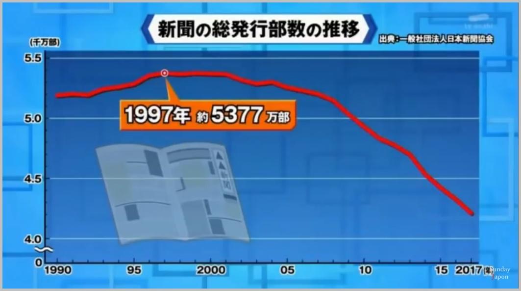 新聞の総発行部数の推移